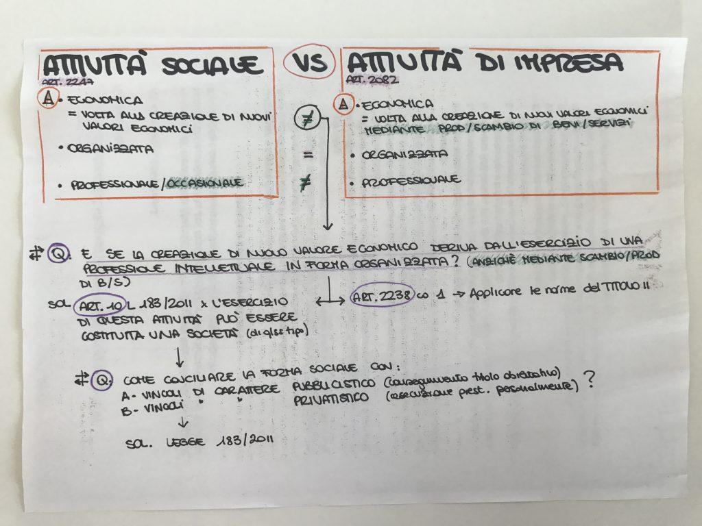 diritto commerciale attivita sociale e attivita di impresa