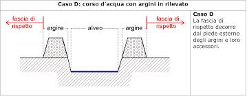 legal design fascia rispetto fluviale