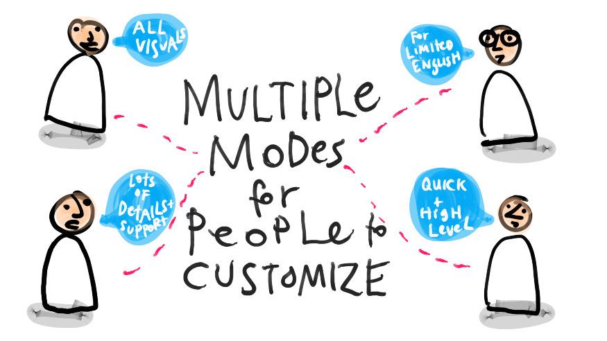 legal design modalità multiple